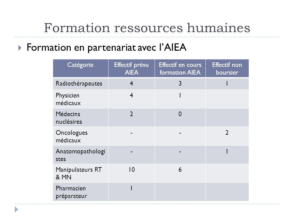 Formation ressources humaines Formation en partenariat avec lAIEA CatégorieEffectif prévu AIEA Effectif en cours formation AIEA Effectif non boursier