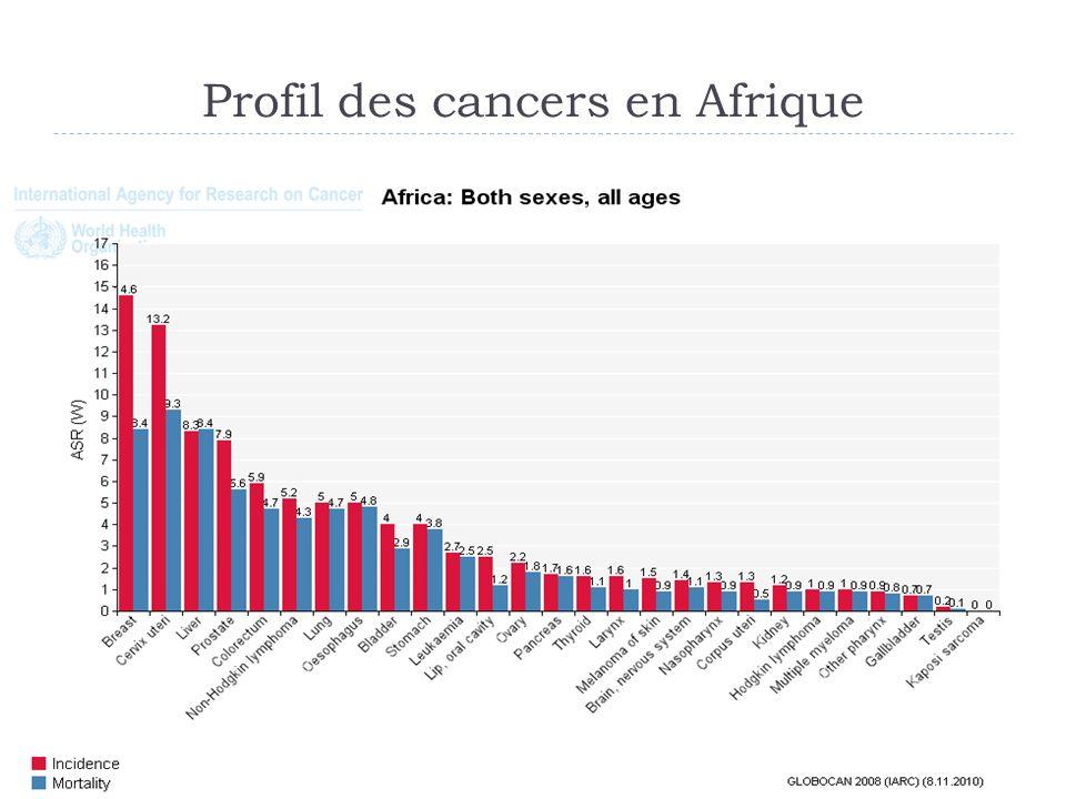 Profil des cancers en Afrique