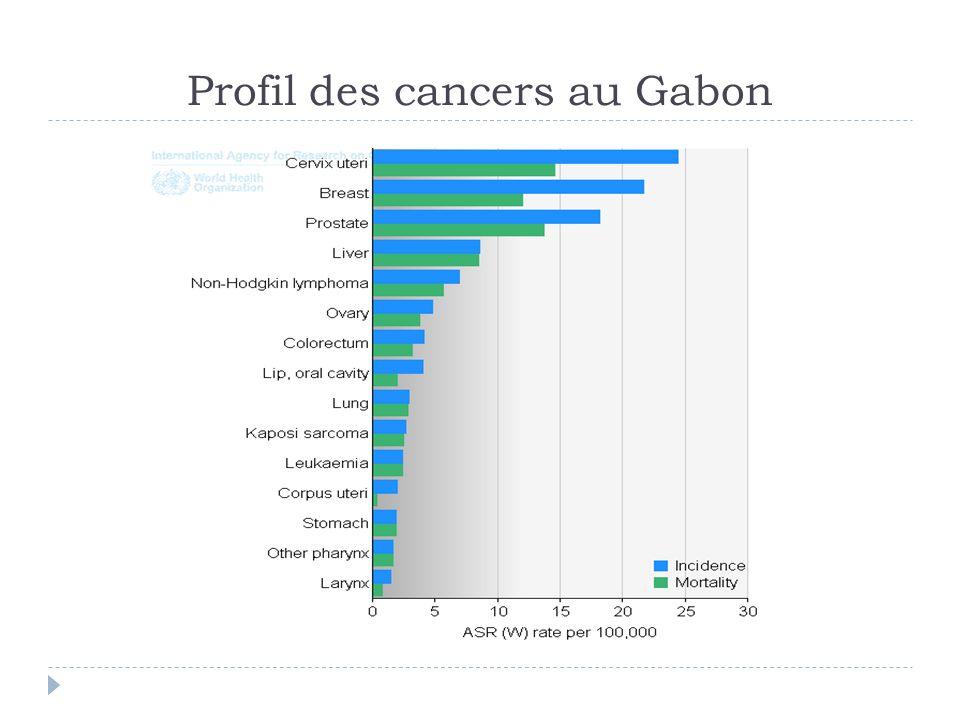 Objectifs spécifiques Assurer promotion de la prévention des cancers.