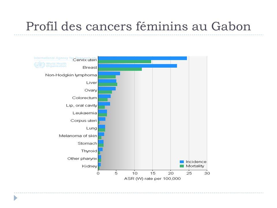 Profil des cancers féminins au Gabon