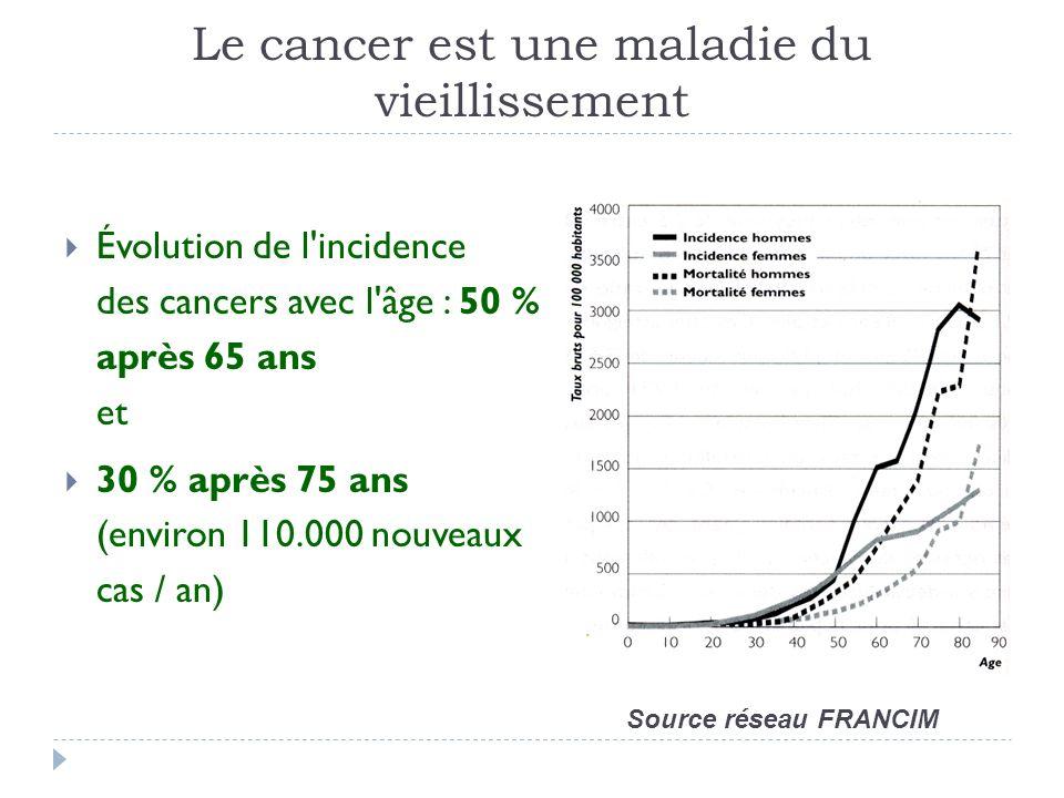 Le cancer est une maladie du vieillissement Évolution de l'incidence des cancers avec l'âge : 50 % après 65 ans et 30 % après 75 ans (environ 110.000