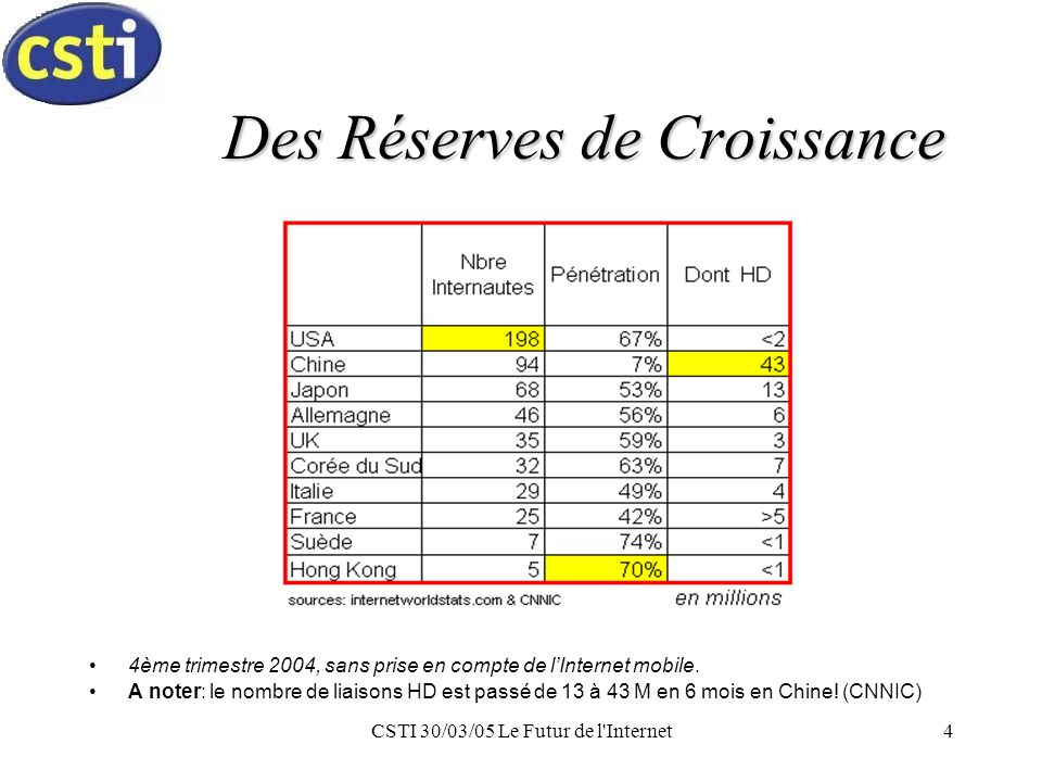 CSTI 30/03/05 Le Futur de l Internet4 Des Réserves de Croissance 4ème trimestre 2004, sans prise en compte de lInternet mobile.
