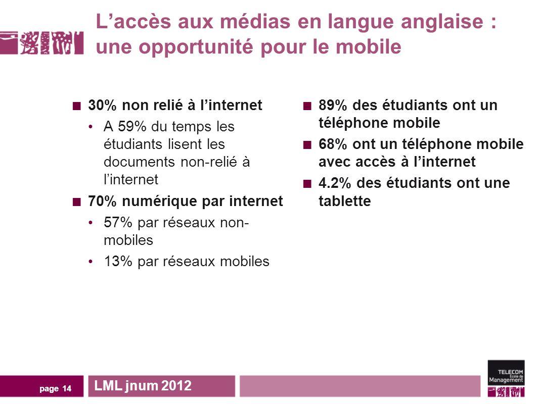 Laccès aux médias en langue anglaise : une opportunité pour le mobile 30% non relié à linternet A 59% du temps les étudiants lisent les documents non-relié à linternet 70% numérique par internet 57% par réseaux non- mobiles 13% par réseaux mobiles 89% des étudiants ont un téléphone mobile 68% ont un téléphone mobile avec accès à linternet 4.2% des étudiants ont une tablette LML jnum 2012 page 14