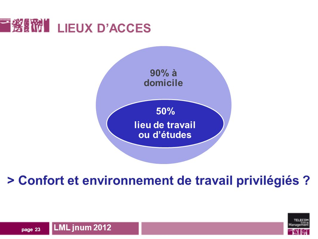 LIEUX DACCES page 23 LML jnum 2012 90% à domicile 50% lieu de travail ou détudes > Confort et environnement de travail privilégiés ?