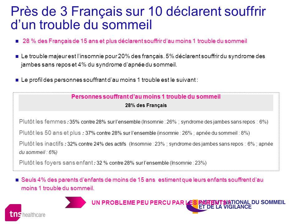 Près de 3 Français sur 10 déclarent souffrir dun trouble du sommeil 28 % des Français de 15 ans et plus déclarent souffrir dau moins 1 trouble du somm