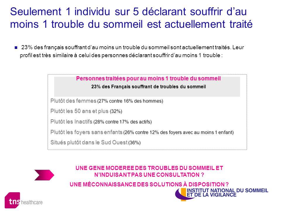 Seulement 1 individu sur 5 déclarant souffrir dau moins 1 trouble du sommeil est actuellement traité 23% des français souffrant dau moins un trouble d