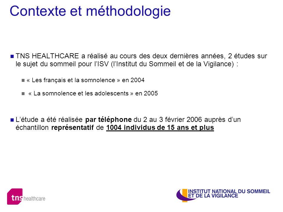 Contexte et méthodologie TNS HEALTHCARE a réalisé au cours des deux dernières années, 2 études sur le sujet du sommeil pour lISV (lInstitut du Sommeil