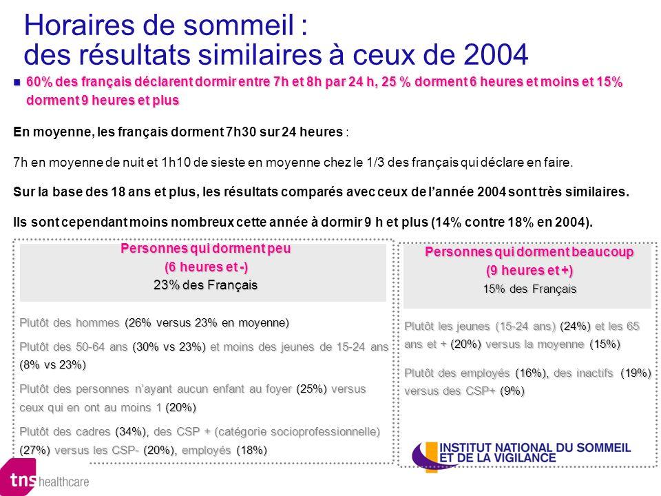 Horaires de sommeil : des résultats similaires à ceux de 2004 60% des français déclarent dormir entre 7h et 8h par 24 h, 25 % dorment 6 heures et moin