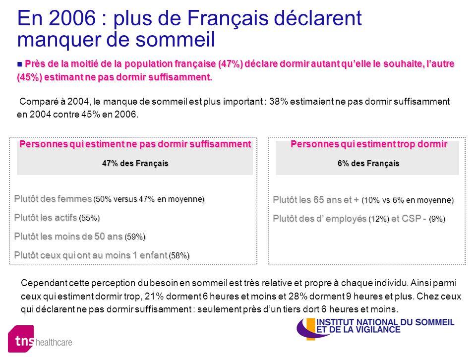 En 2006 : plus de Français déclarent manquer de sommeil Près de la moitié de la population française (47%) déclare dormir autant quelle le souhaite, l