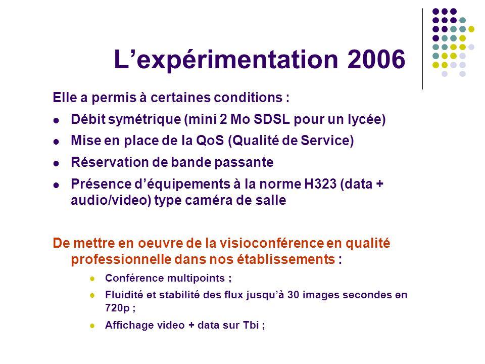 Lexpérimentation 2006 Elle a permis à certaines conditions : Débit symétrique (mini 2 Mo SDSL pour un lycée) Mise en place de la QoS (Qualité de Servi