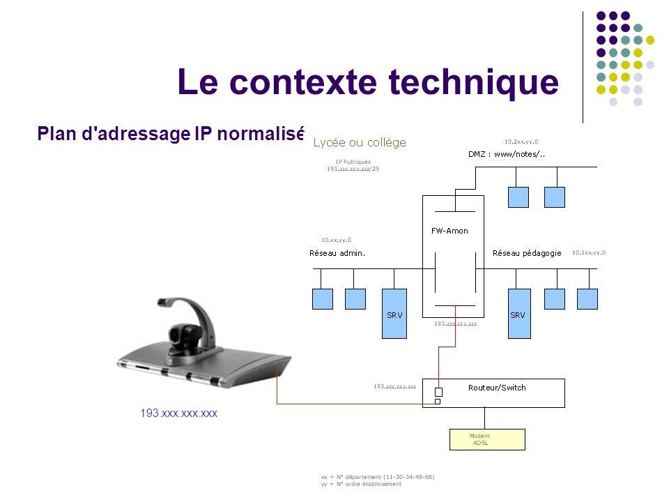Le contexte technique Plan d'adressage IP normalisé 193.xxx.xxx.xxx