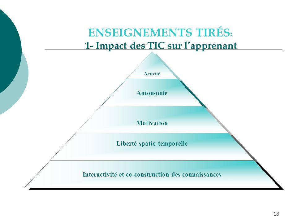13 Activité Autonomie Motivation Liberté spatio-temporelle Interactivité et co-construction des connaissances ENSEIGNEMENTS TIRÉS : 1- Impact des TIC