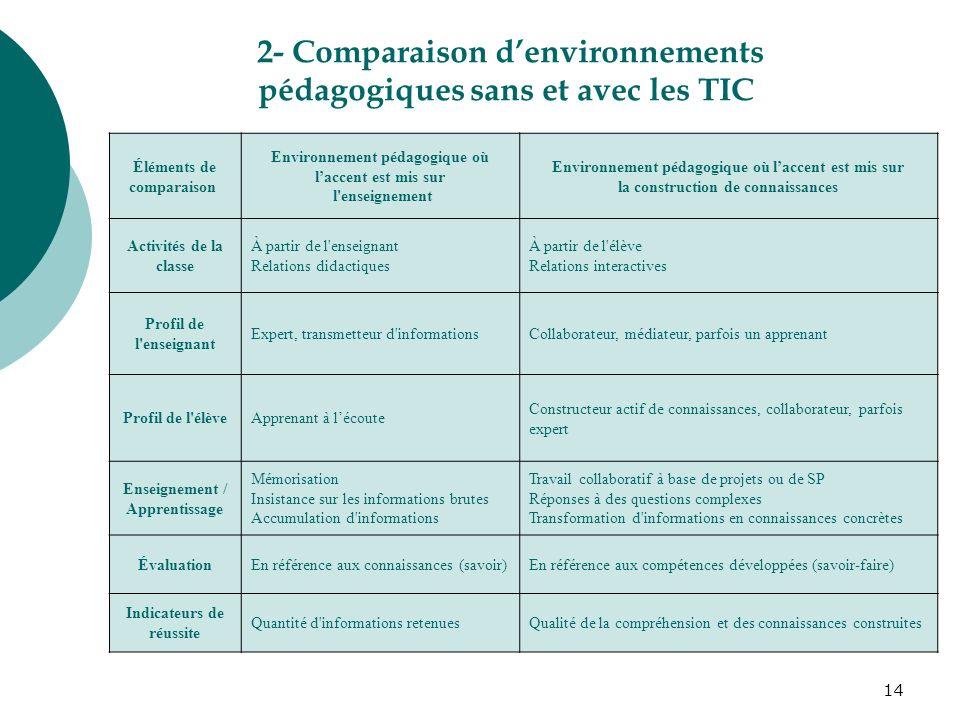 14 Éléments de comparaison Environnement pédagogique où laccent est mis sur l'enseignement Environnement pédagogique où laccent est mis sur la constru