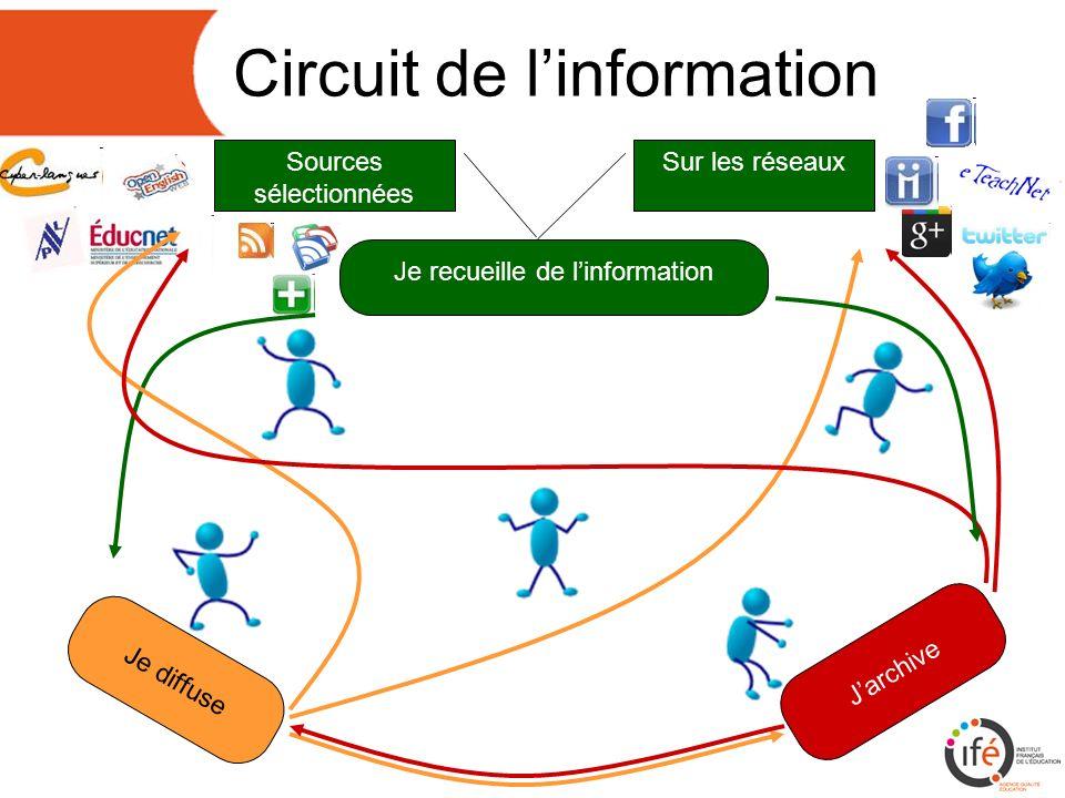 Circuit de linformation Je recueille de linformation Jarchive Je diffuse Sources sélectionnées Sur les réseaux