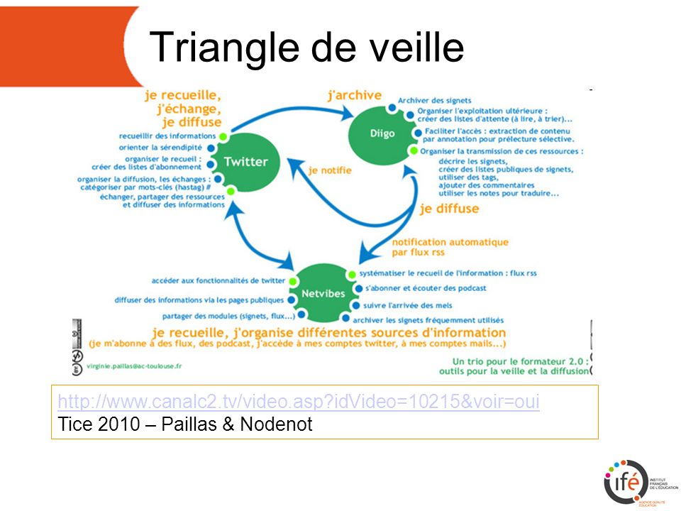 Triangle de veille http://www.canalc2.tv/video.asp?idVideo=10215&voir=oui http://www.canalc2.tv/video.asp?idVideo=10215&voir=oui Tice 2010 – Paillas & Nodenot
