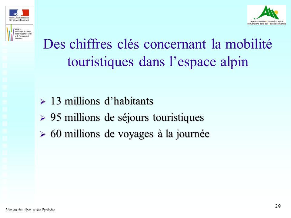 29 Des chiffres clés concernant la mobilité touristiques dans lespace alpin 13 millions dhabitants 13 millions dhabitants 95 millions de séjours touri