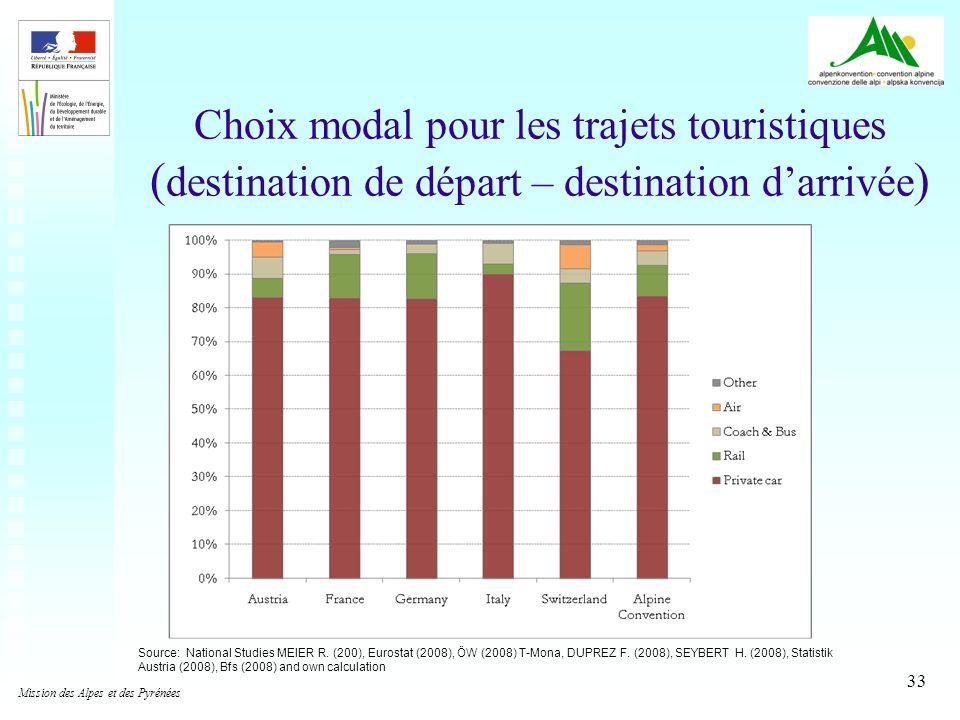 33 Choix modal pour les trajets touristiques ( destination de départ – destination darrivée ) Source: National Studies MEIER R. (200), Eurostat (2008)