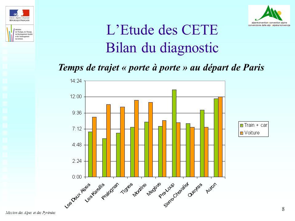 9 LEtude des CETE Bilan du diagnostic Prix/personne dun trajet au départ de Paris (base: 3 personnes, coût marginal ressenti pour la voiture) Mission des Alpes et des Pyrénées