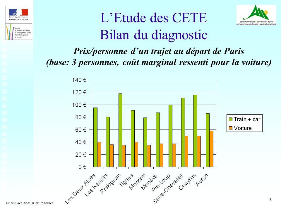 9 LEtude des CETE Bilan du diagnostic Prix/personne dun trajet au départ de Paris (base: 3 personnes, coût marginal ressenti pour la voiture) Mission