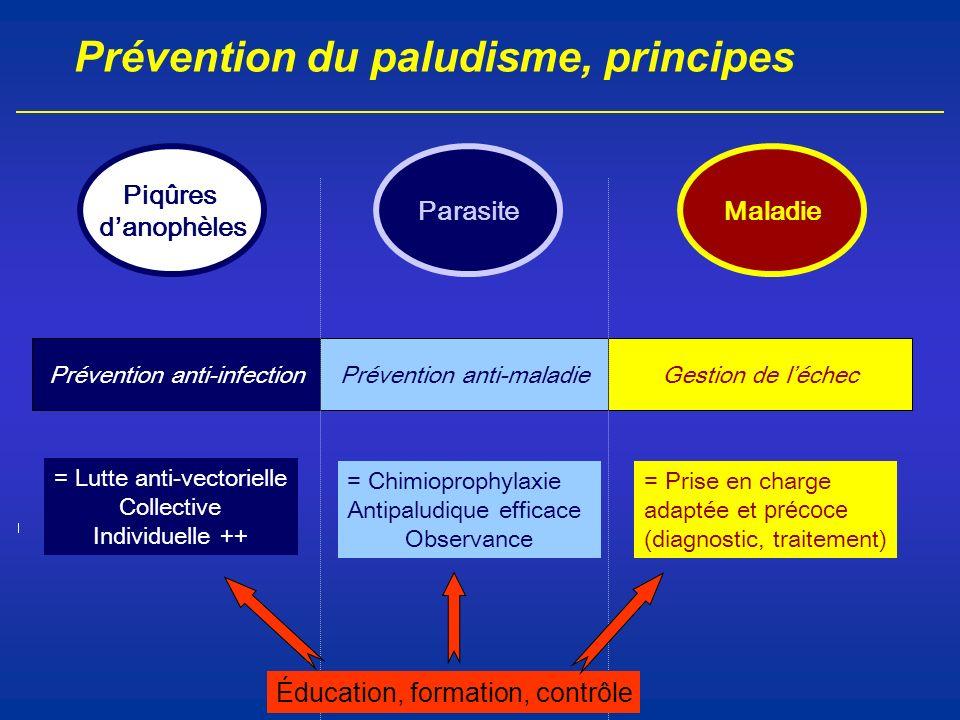 Prévention du paludisme, principes Prévention anti-infectionPrévention anti-maladieGestion de léchec = Lutte anti-vectorielle Collective Individuelle