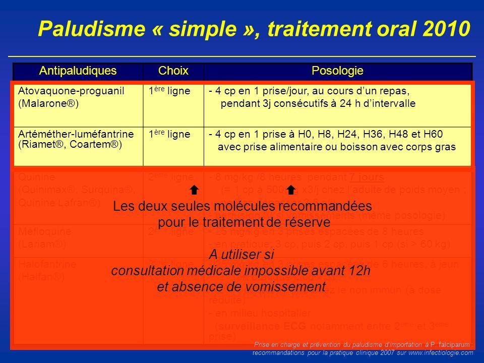 Paludisme « simple », traitement oral 2010 AntipaludiquesChoixPosologie Atovaquone-proguanil (Malarone®) 1 ère ligne- 4 cp en 1 prise/jour, au cours d