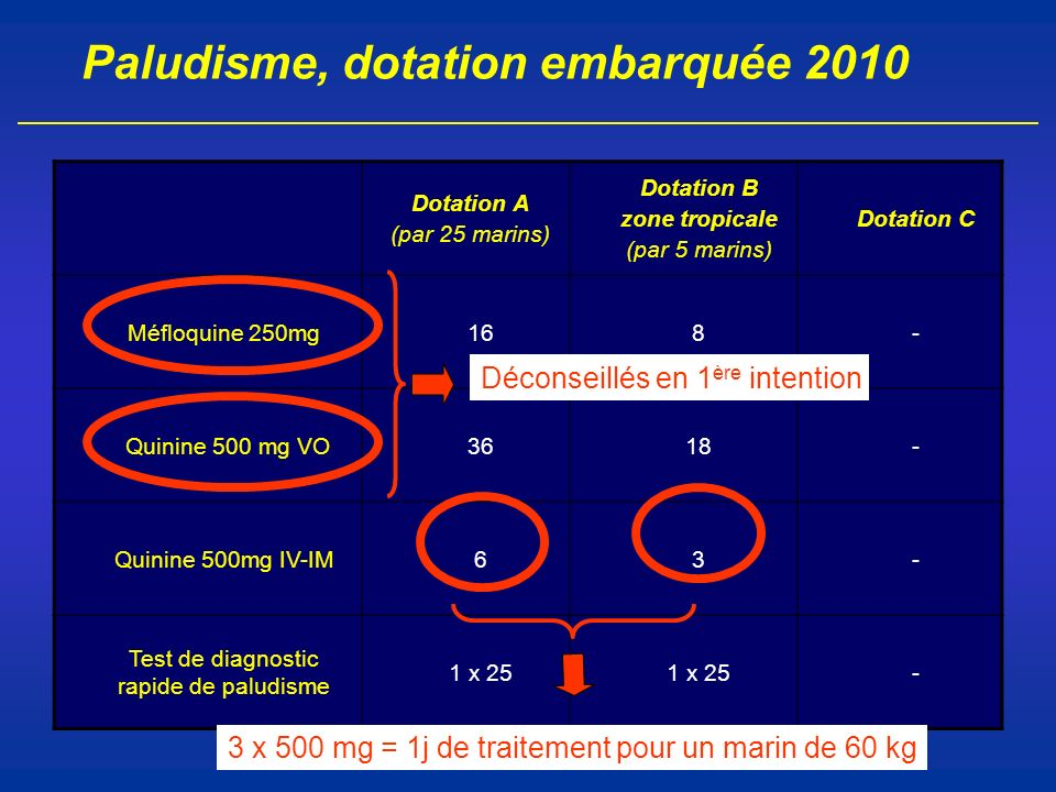 Paludisme, dotation embarquée 2010 Dotation A (par 25 marins) Dotation B zone tropicale (par 5 marins) Dotation C Méfloquine 250mg168- Quinine 500 mg