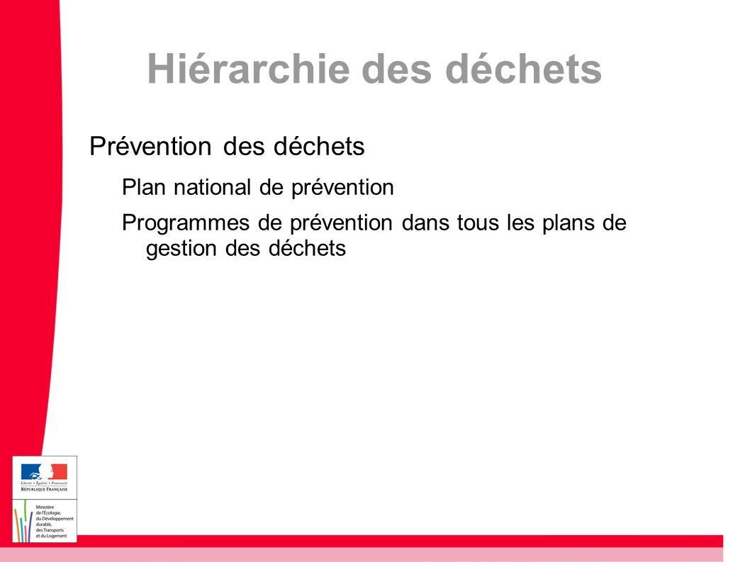 Hiérarchie des déchets Prévention des déchets Plan national de prévention Programmes de prévention dans tous les plans de gestion des déchets