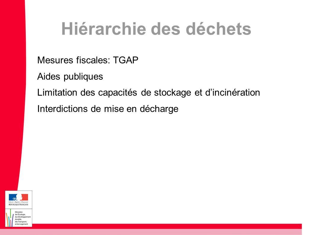 Hiérarchie des déchets Mesures fiscales: TGAP Aides publiques Limitation des capacités de stockage et dincinération Interdictions de mise en décharge