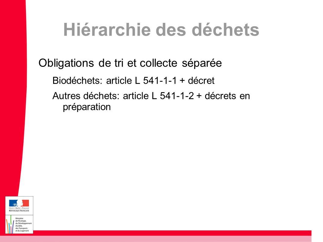 Hiérarchie des déchets Obligations de tri et collecte séparée Biodéchets: article L 541-1-1 + décret Autres déchets: article L 541-1-2 + décrets en pr