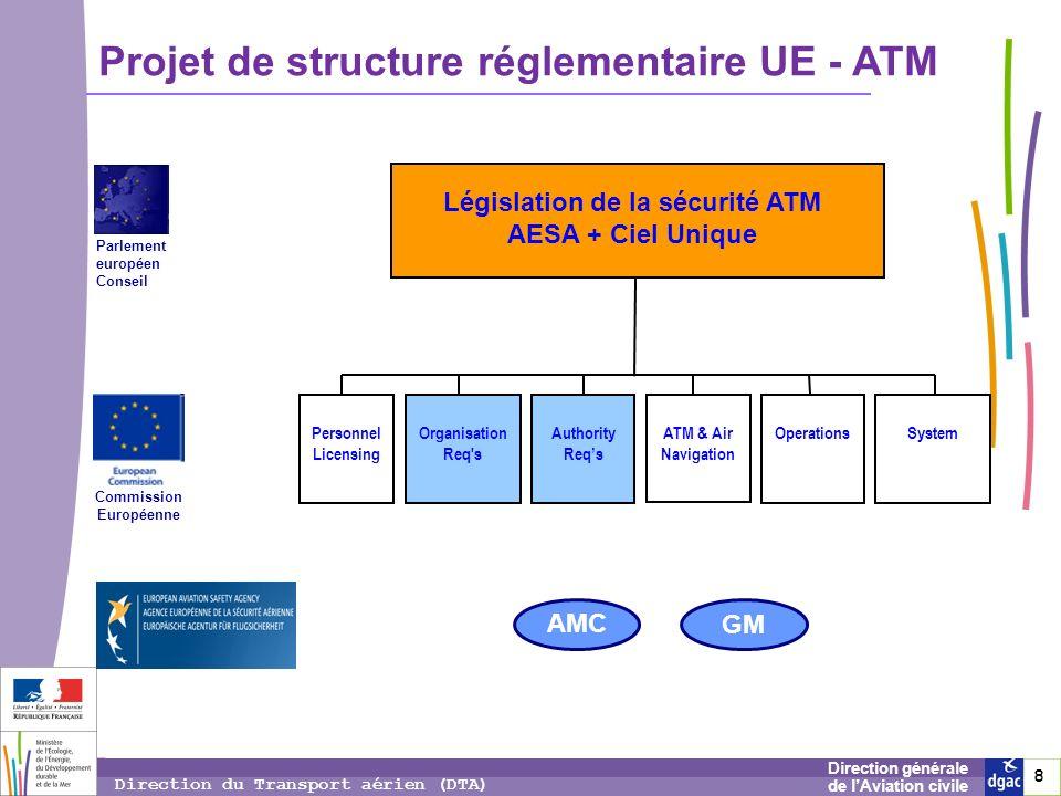 8 8 8 Direction générale de lAviation civile Direction du Transport aérien (DTA) Projet de structure réglementaire UE - ATM SystemOperationsATM & Air