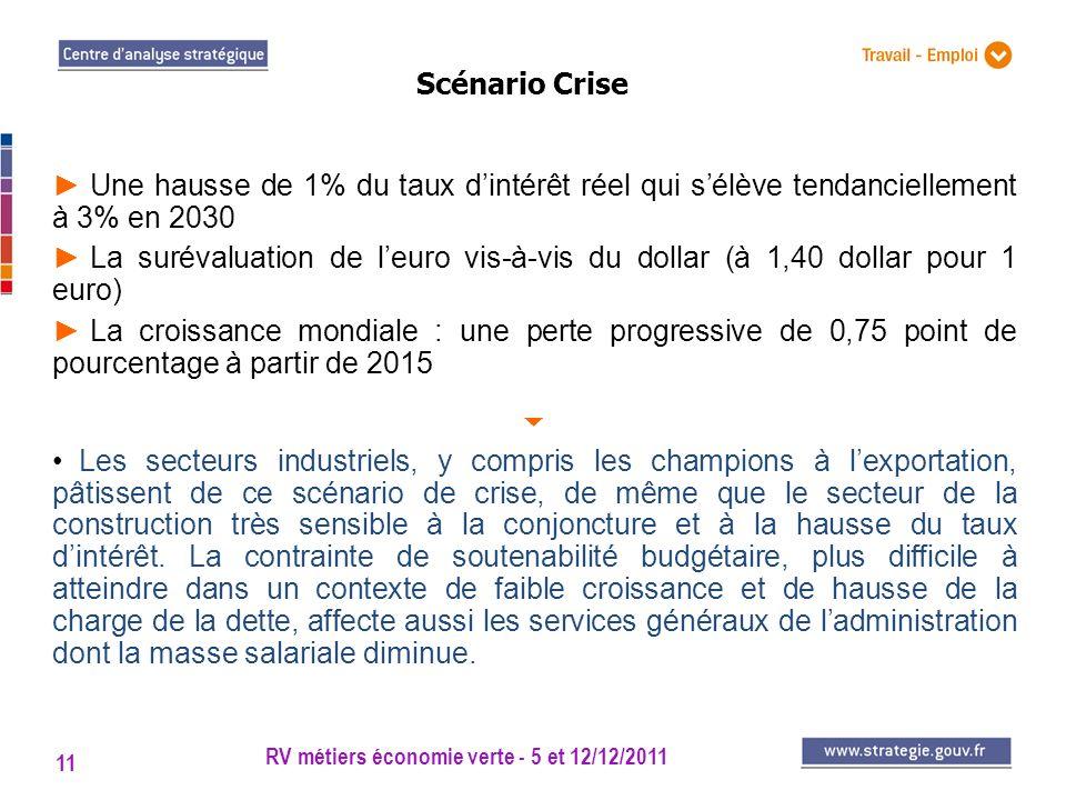 RV métiers économie verte - 5 et 12/12/2011 11 Scénario Crise Une hausse de 1% du taux dintérêt réel qui sélève tendanciellement à 3% en 2030 La surév
