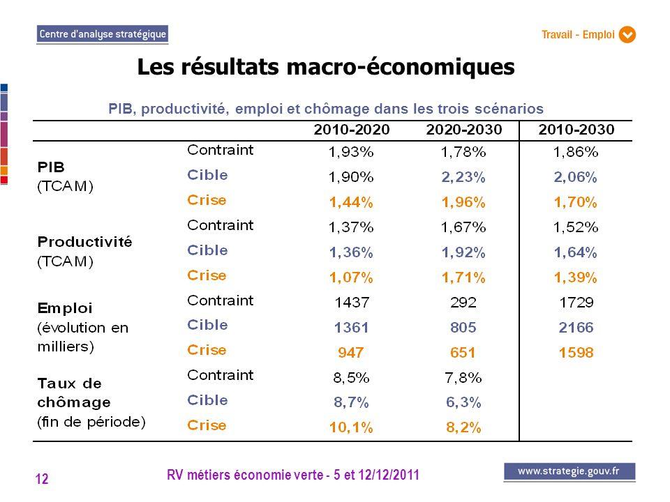 RV métiers économie verte - 5 et 12/12/2011 12 Les résultats macro-économiques PIB, productivité, emploi et chômage dans les trois scénarios