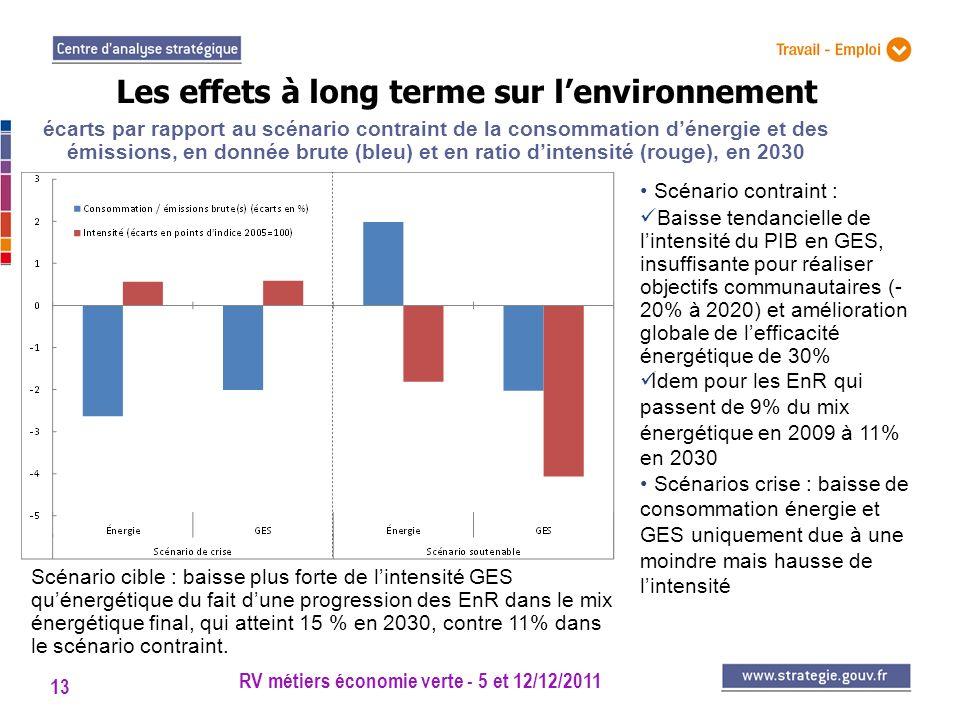 RV métiers économie verte - 5 et 12/12/2011 13 Les effets à long terme sur lenvironnement Scénario contraint : Baisse tendancielle de lintensité du PI