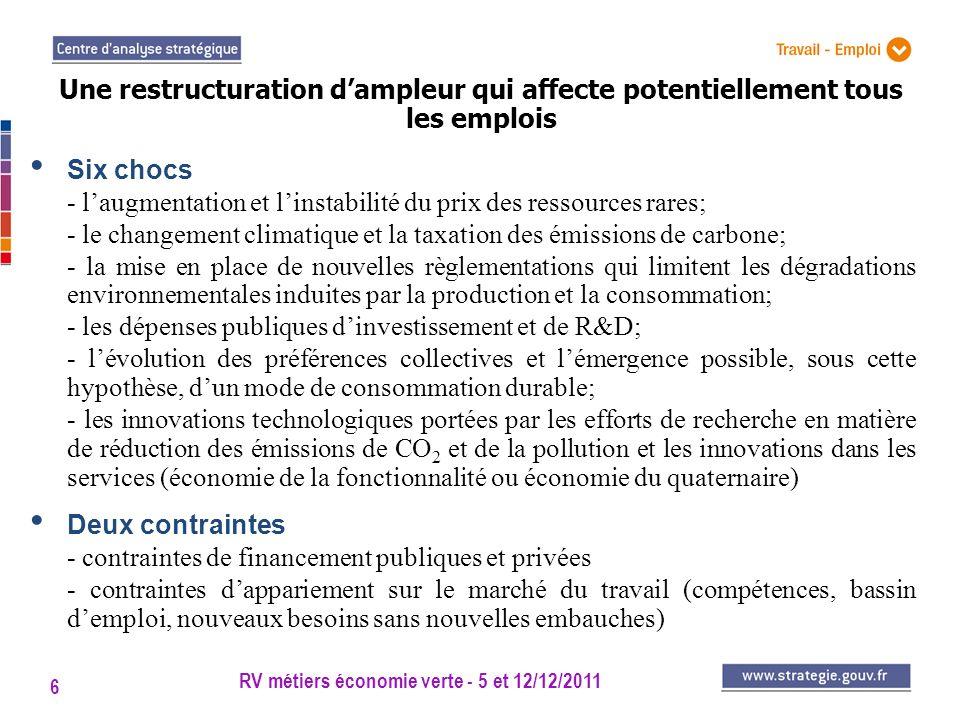 RV métiers économie verte - 5 et 12/12/2011 6 Six chocs - laugmentation et linstabilité du prix des ressources rares; - le changement climatique et la