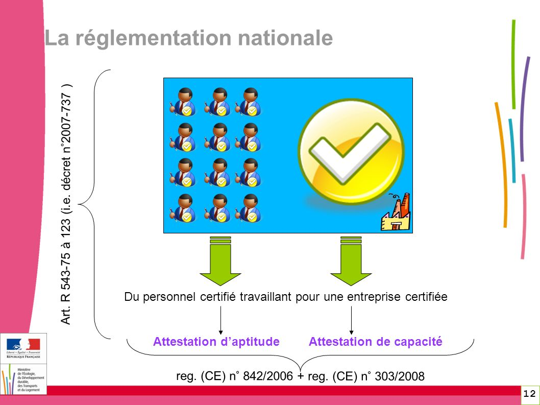 Du personnel certifié travaillant pour une entreprise certifiée Attestation daptitudeAttestation de capacité La réglementation nationale Art. R 543-75