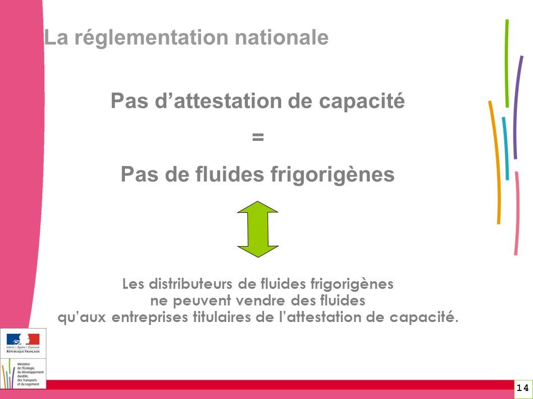 La réglementation nationale 14 Pas dattestation de capacité = Pas de fluides frigorigènes Les distributeurs de fluides frigorigènes ne peuvent vendre