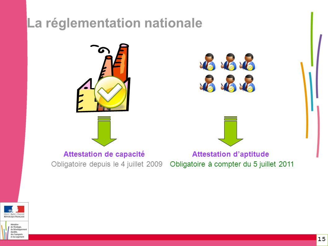 La réglementation nationale Attestation de capacité Obligatoire depuis le 4 juillet 2009 Attestation daptitude Obligatoire à compter du 5 juillet 2011