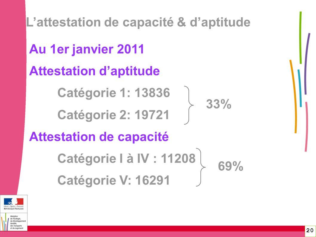 Lattestation de capacité & daptitude Au 1er janvier 2011 Attestation daptitude Catégorie 1: 13836 Catégorie 2: 19721 Attestation de capacité Catégorie