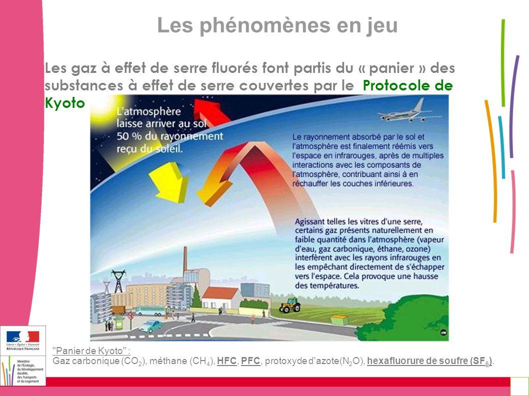 Les gaz à effet de serre fluorés font partis du « panier » des substances à effet de serre couvertes par le Protocole de Kyoto