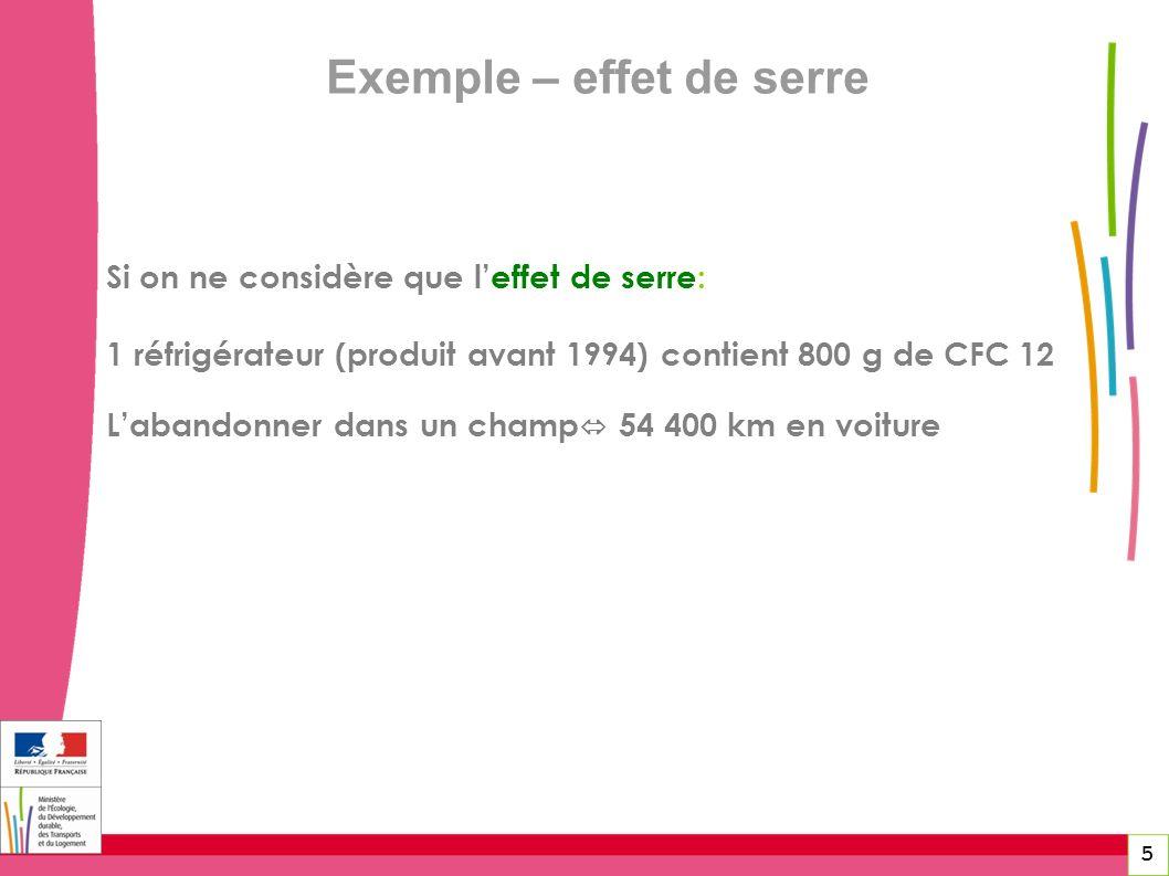 5 Exemple – effet de serre Si on ne considère que leffet de serre: 1 réfrigérateur (produit avant 1994) contient 800 g de CFC 12 Labandonner dans un c