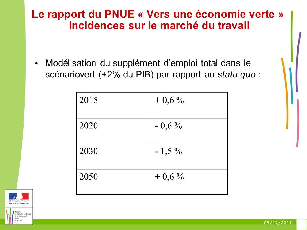 05/12/2011 Le rapport du PNUE « Vers une économie verte » Incidences sur le marché du travail Modélisation du supplément demploi total dans le scénari