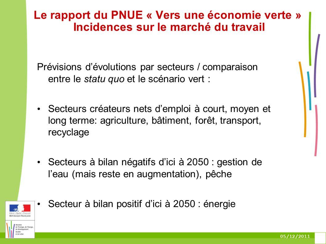 05/12/2011 Le rapport du PNUE « Vers une économie verte » Incidences sur le marché du travail Prévisions dévolutions par secteurs / comparaison entre