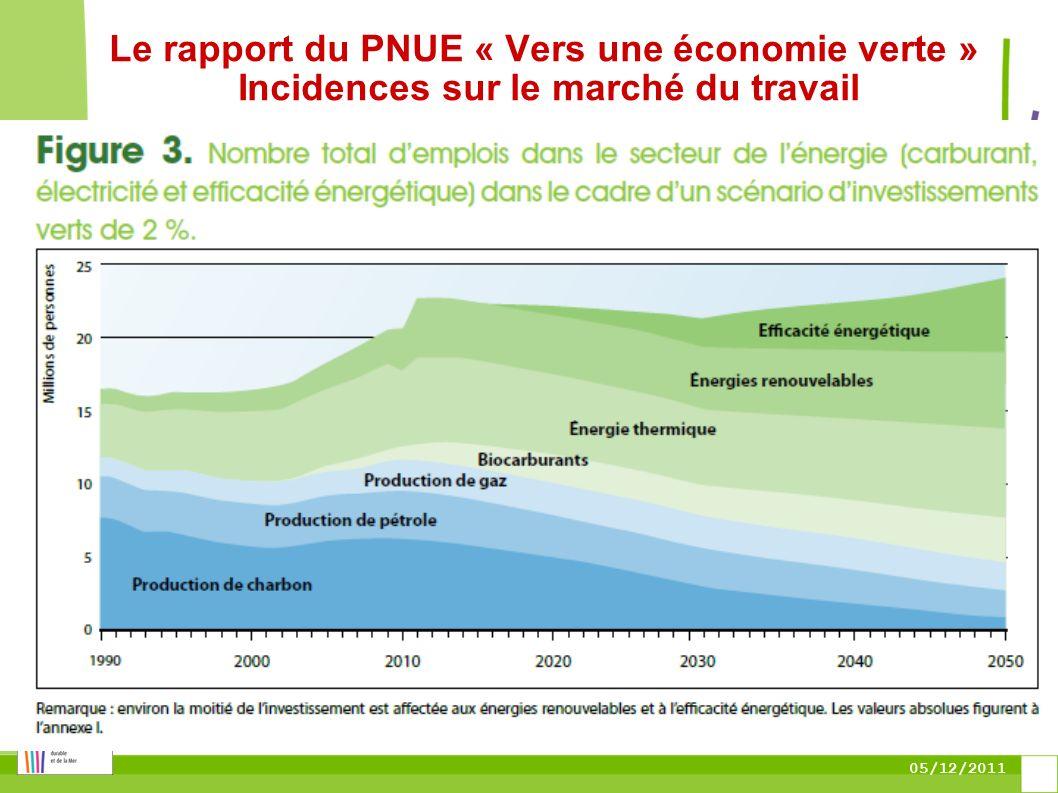 05/12/2011 Le rapport du PNUE « Vers une économie verte » Incidences sur le marché du travail