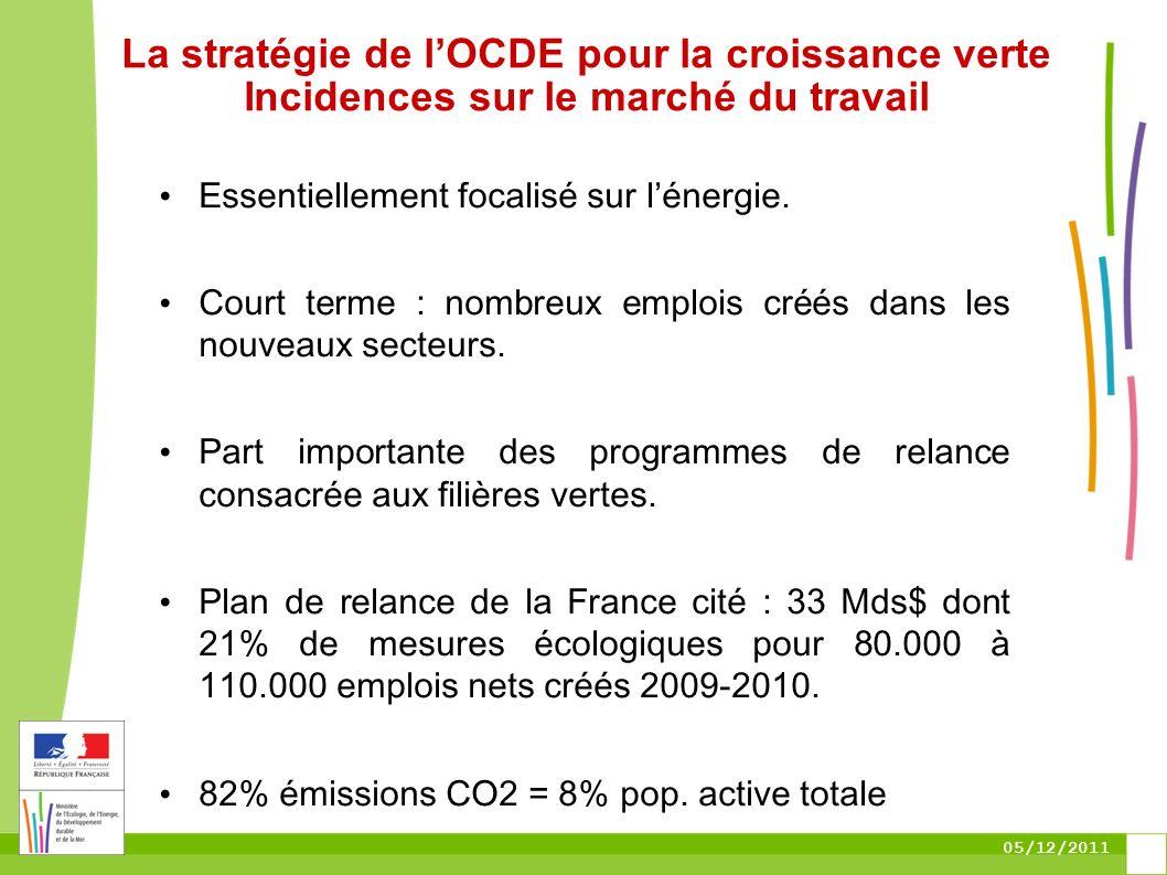 05/12/2011 La stratégie de lOCDE pour la croissance verte Incidences sur le marché du travail Essentiellement focalisé sur lénergie. Court terme : nom