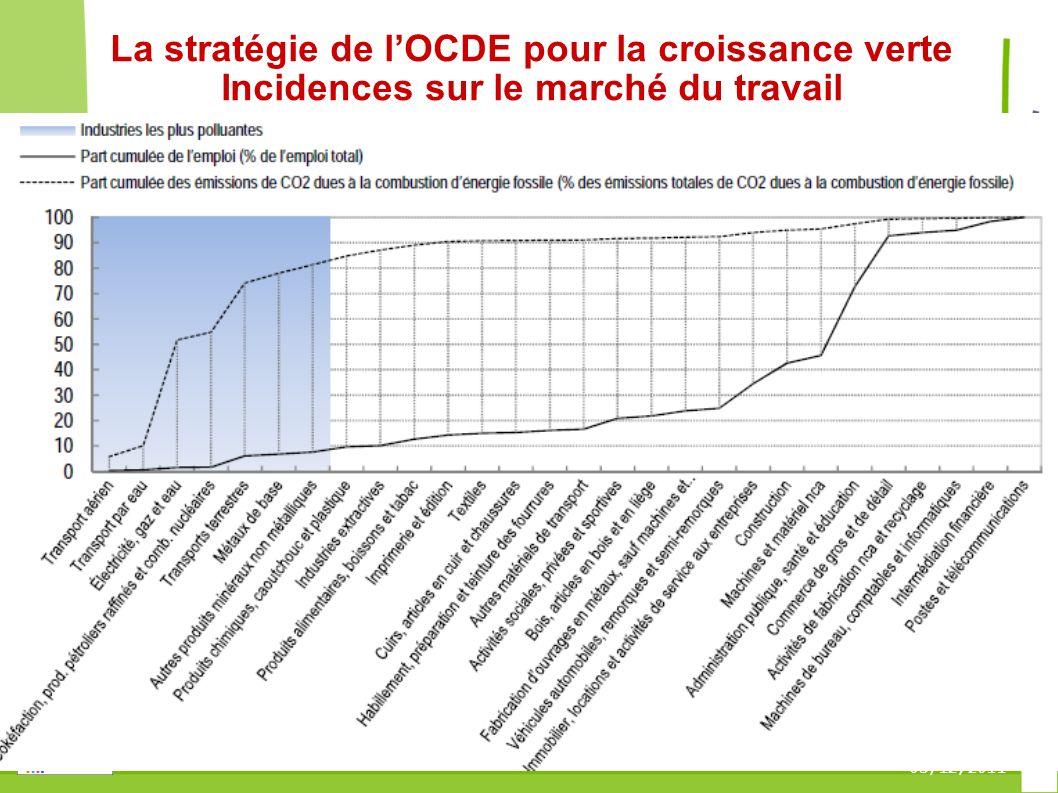 05/12/2011 La stratégie de lOCDE pour la croissance verte Incidences sur le marché du travail