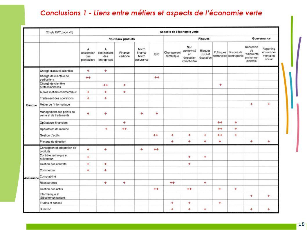 Grenelle Environnement 15 Conclusions 1 - Liens entre métiers et aspects de léconomie verte