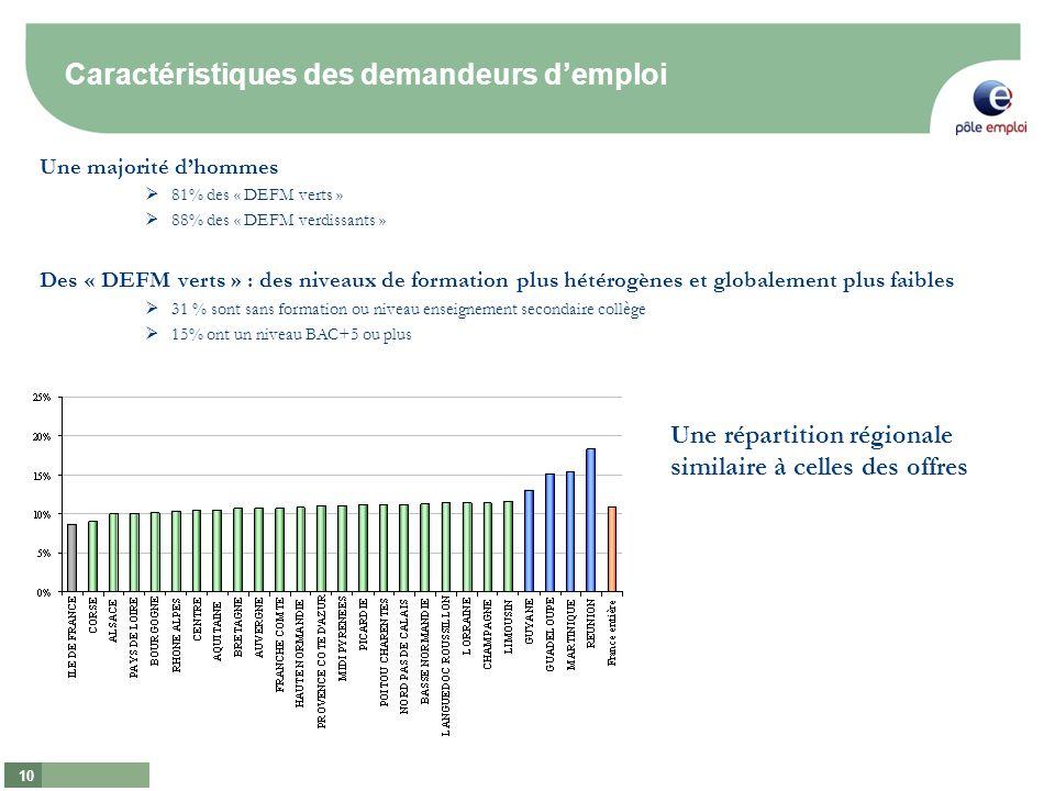 10 Une majorité dhommes 81% des « DEFM verts » 88% des « DEFM verdissants » Des « DEFM verts » : des niveaux de formation plus hétérogènes et globalem