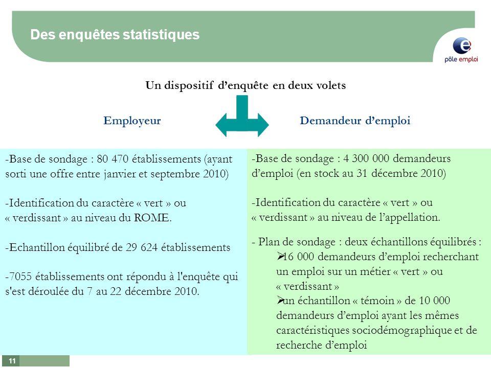 11 Un dispositif denquête en deux volets EmployeurDemandeur demploi -Base de sondage : 80 470 établissements (ayant sorti une offre entre janvier et septembre 2010) -Identification du caractère « vert » ou « verdissant » au niveau du ROME.