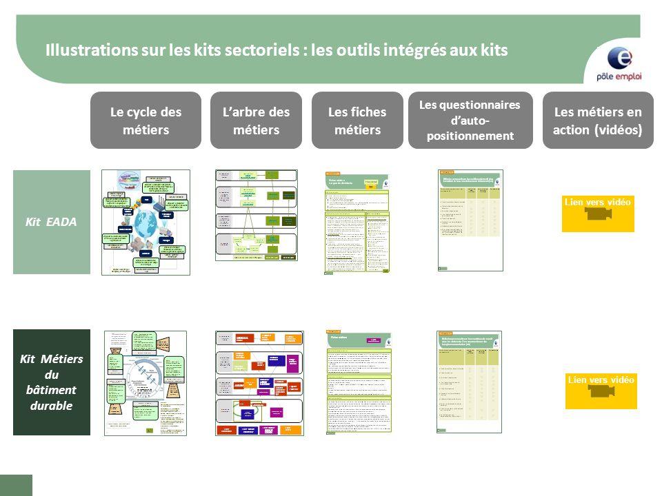 Illustrations sur les kits sectoriels : les outils intégrés aux kits Le cycle des métiers Kit EADA Larbre des métiers Les fiches métiers Les questionn