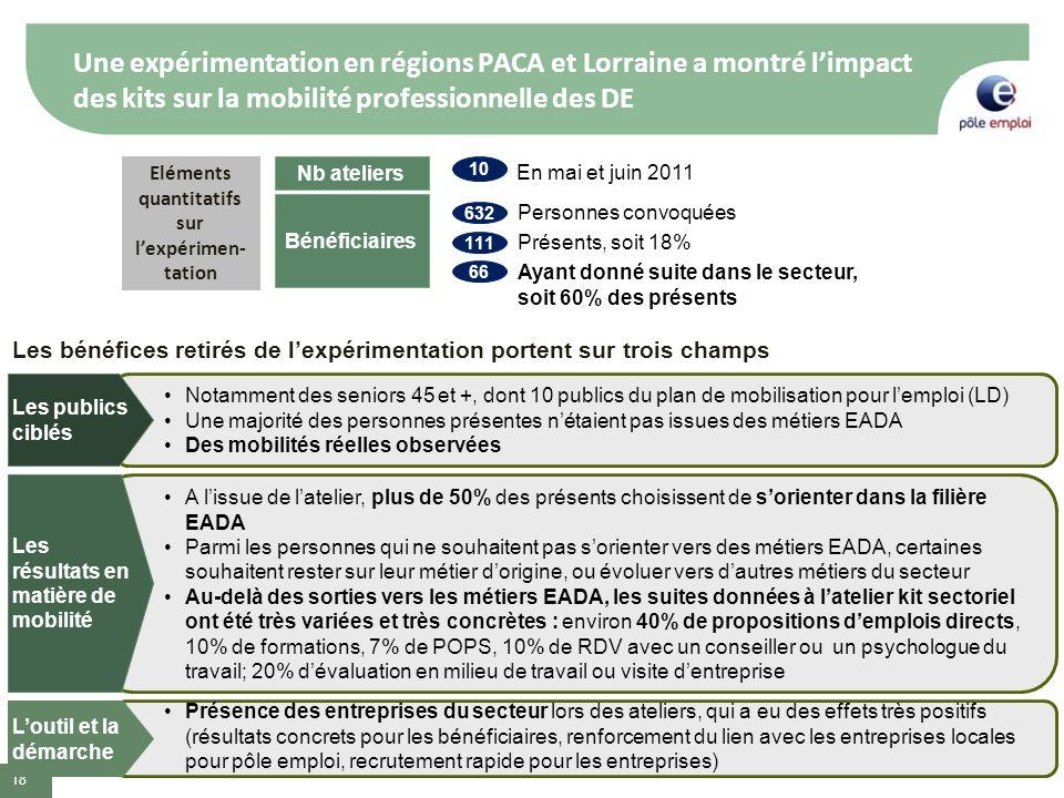 Une expérimentation en régions PACA et Lorraine a montré limpact des kits sur la mobilité professionnelle des DE 18 Nb ateliers Bénéficiaires En mai e